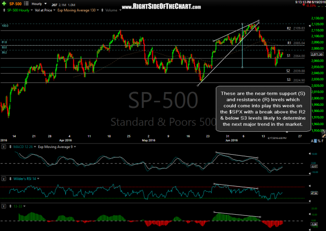 $SPX 60-minute June 19th