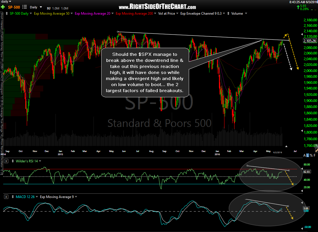 $SPX daily June 2nd close