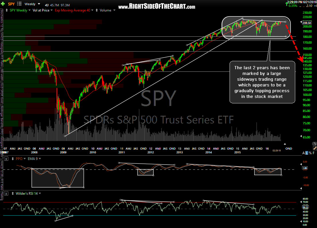 SPY 10-year weekly June 21