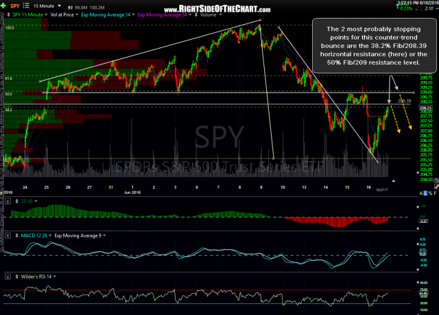 SPY 15 minute June 16th