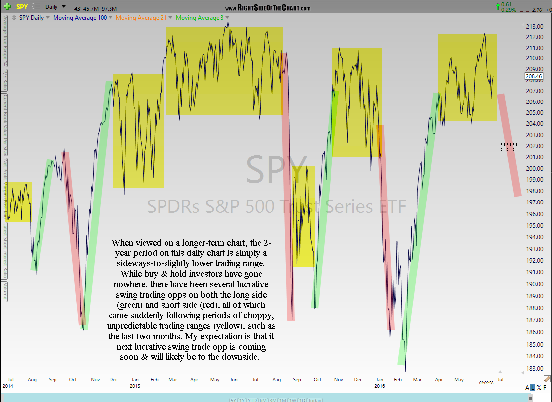 SPY 2-year daily June 21st