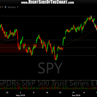 SPY 60-minute June 29th