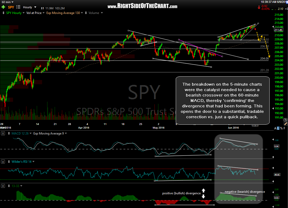 SPY 60-minute June 9th