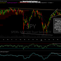 SPY daily June 10th