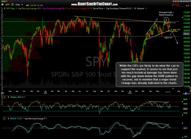 SPY daily June 24th