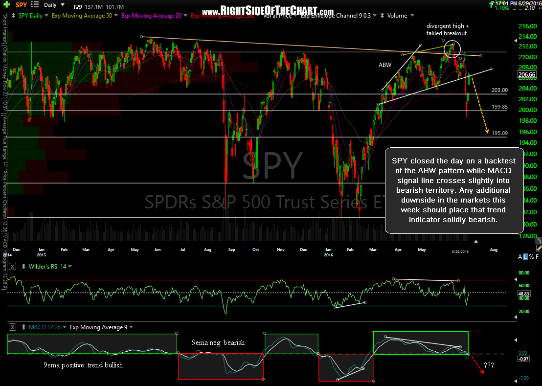 SPY daily June 29th