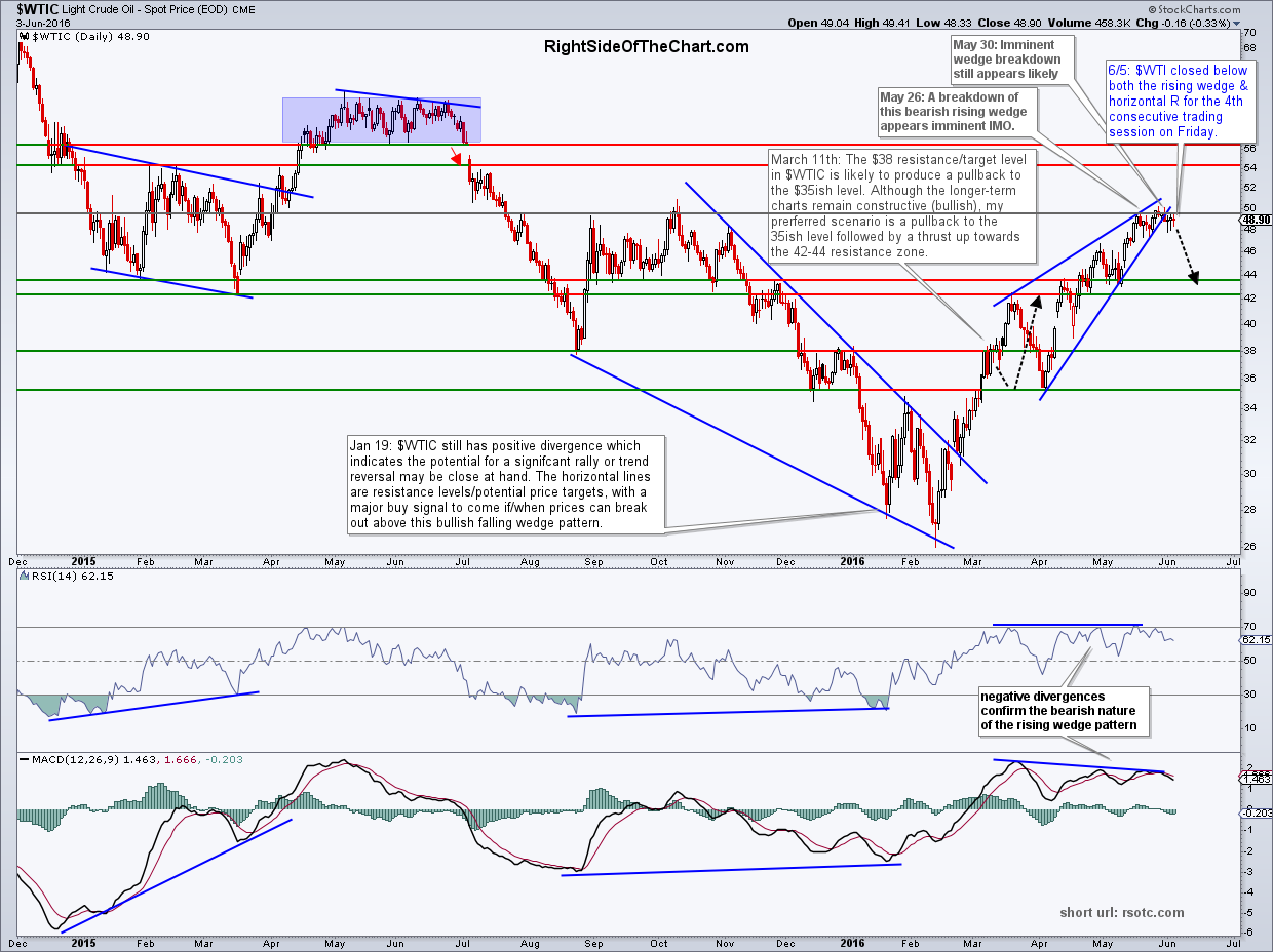 $WTIC daily June 5th