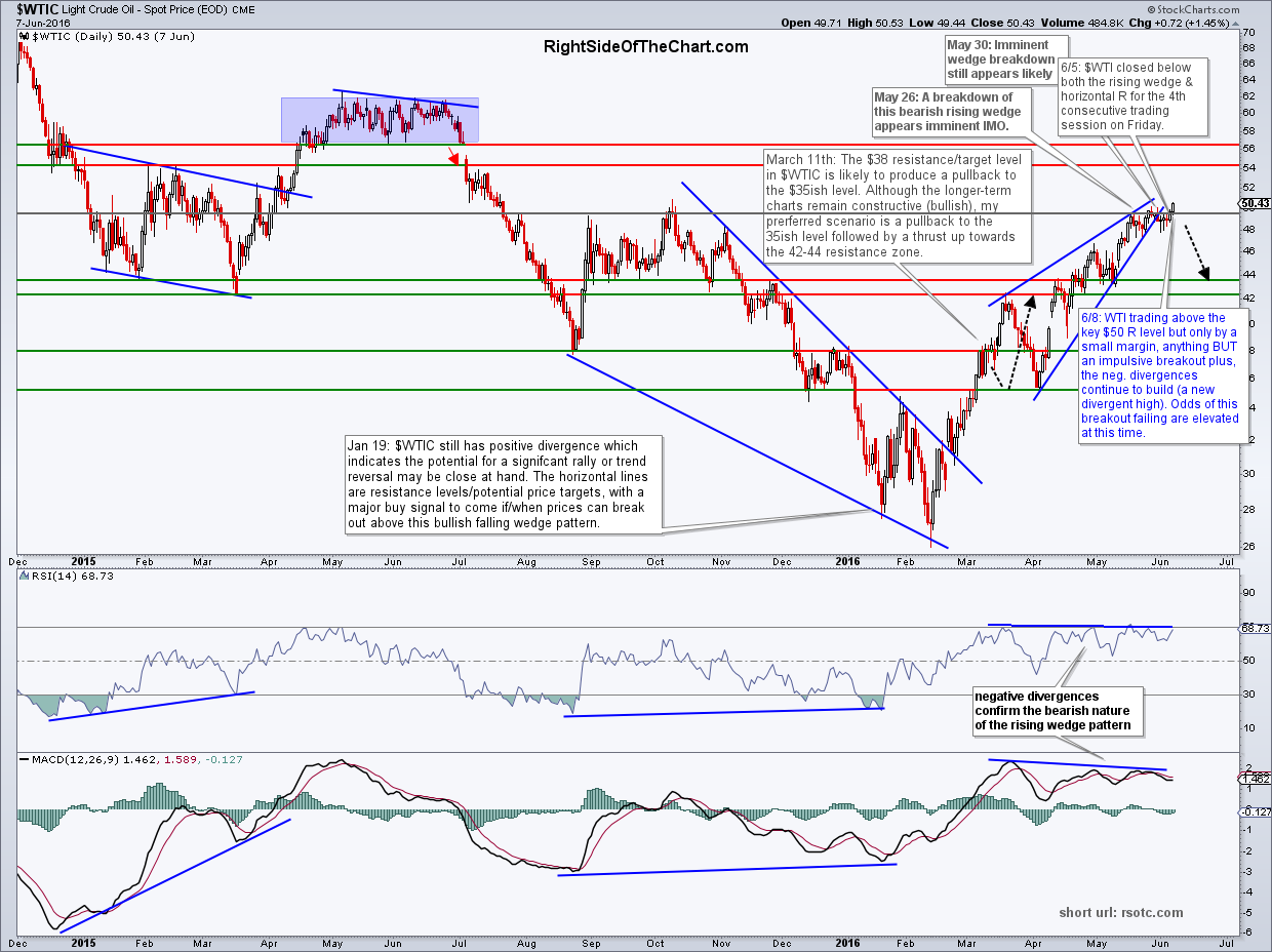 $WTIC daily June 7th close