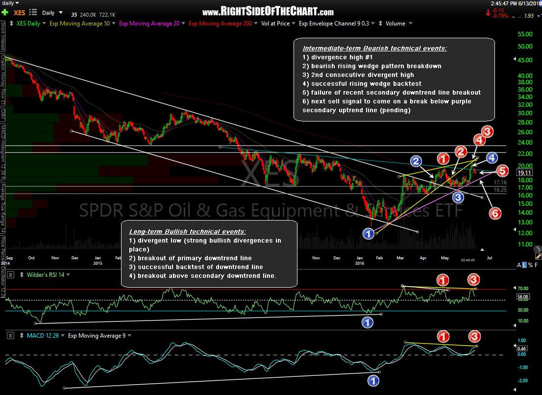 XES daily June 13th