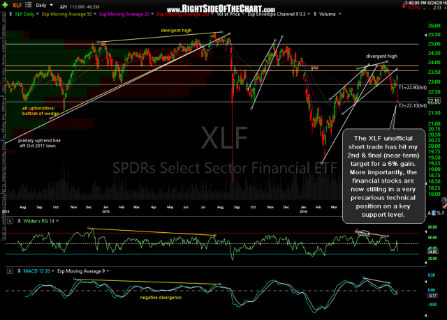 XLF daily June 24th