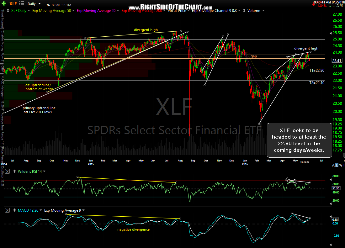 XLF daily June 3rd