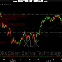 XLK 60-minute June 29th
