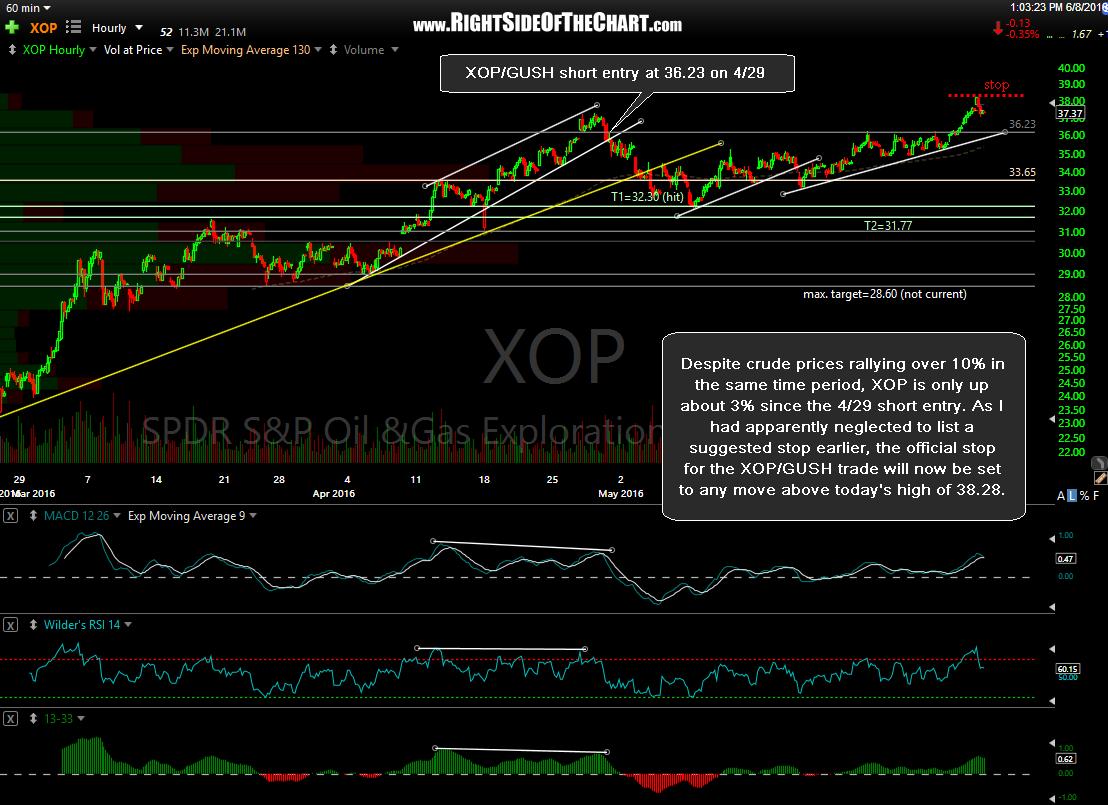 XOP 60-minute June 8th