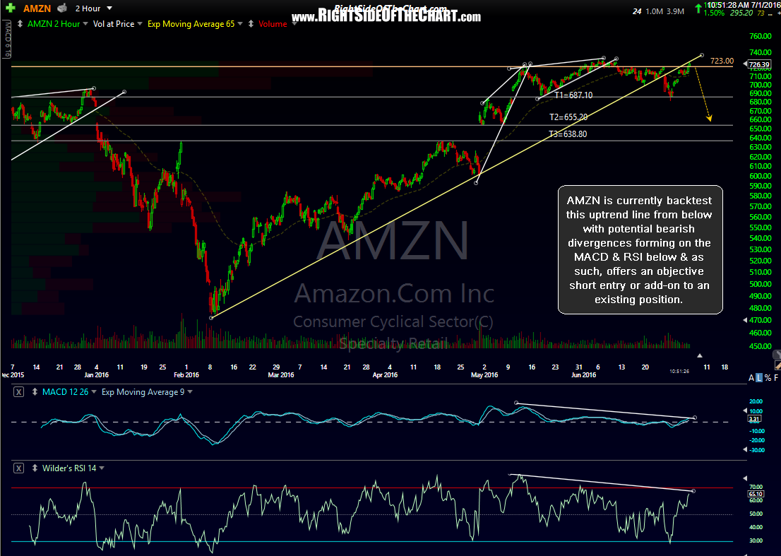 AMZN 120-minute July 1st