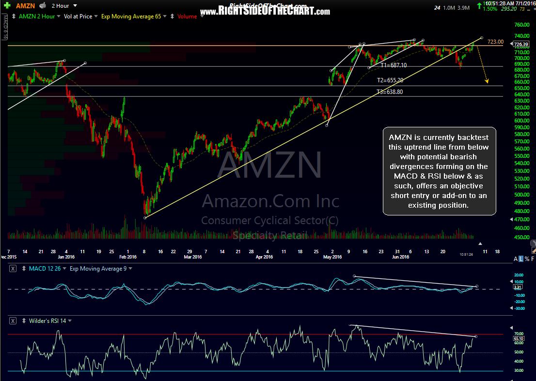 AMZN 120-minute July 1st