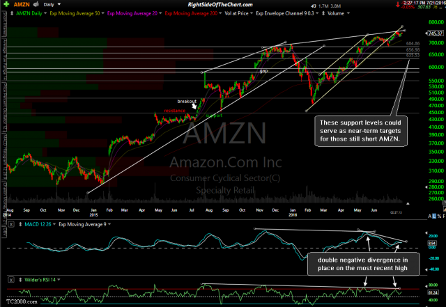 AMZN daily July 21st