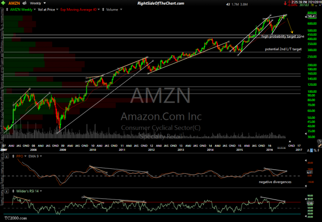 AMZN weekly July 21st