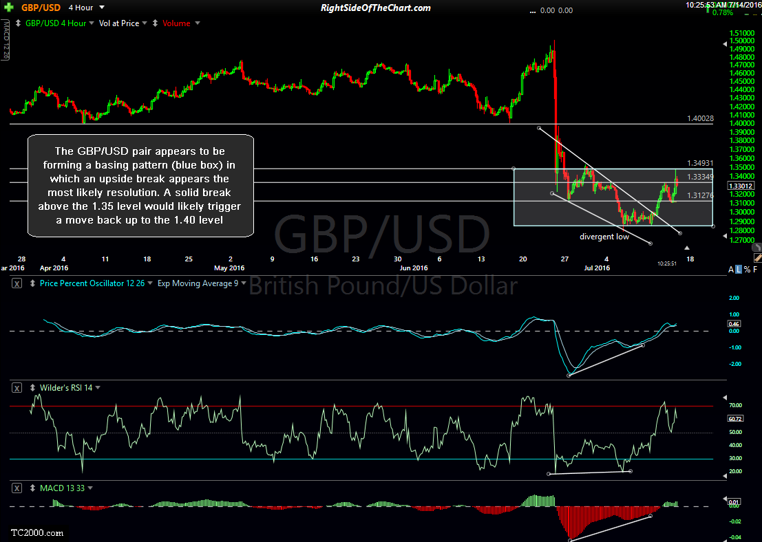 GBP-USD 4-hour July 14th