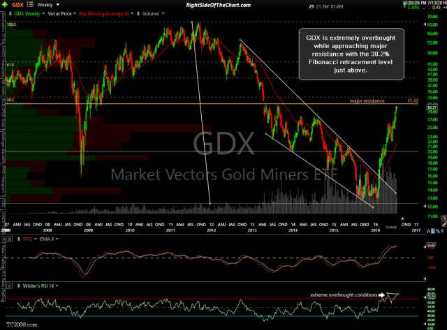 GDX weekly July 13th