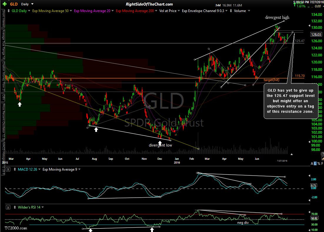 GLD daily July 27th