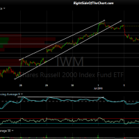 IWM 5 min July 5th