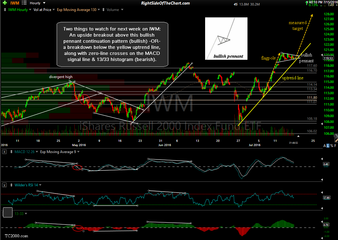 IWM 60-minute July 15th