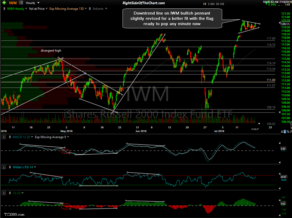 IWM 60-minute July 18th