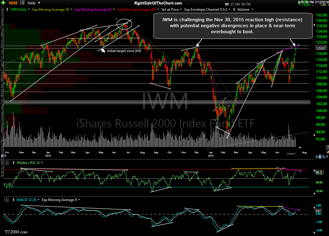 IWM daily July 12th