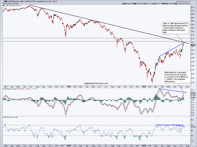 JNK daily July 14th
