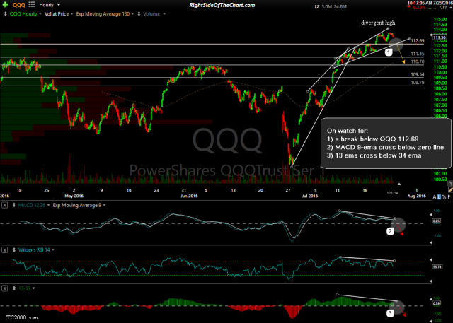 QQQ 60-minute July 25th