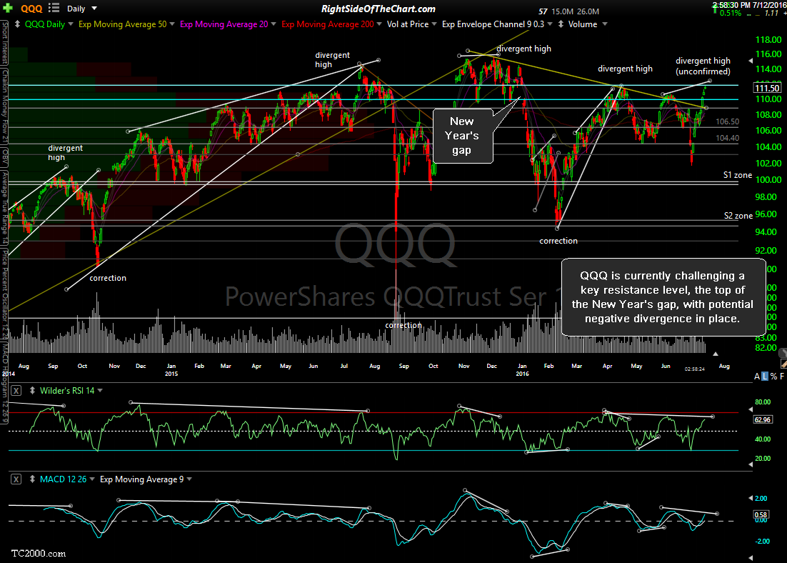 QQQ daily July 12th