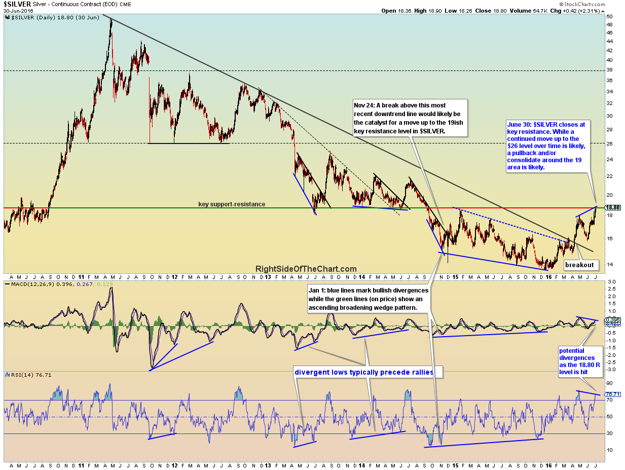 $SILVER daily June 30th close