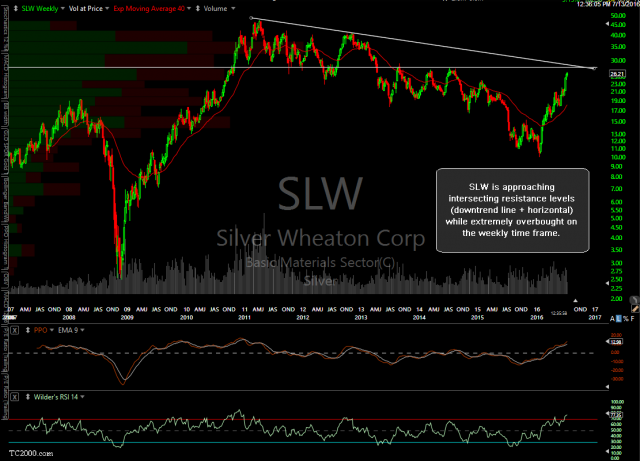 SLW weekly July 13th