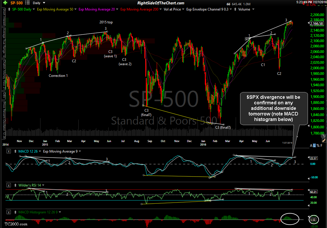 $SPX daily July 27th