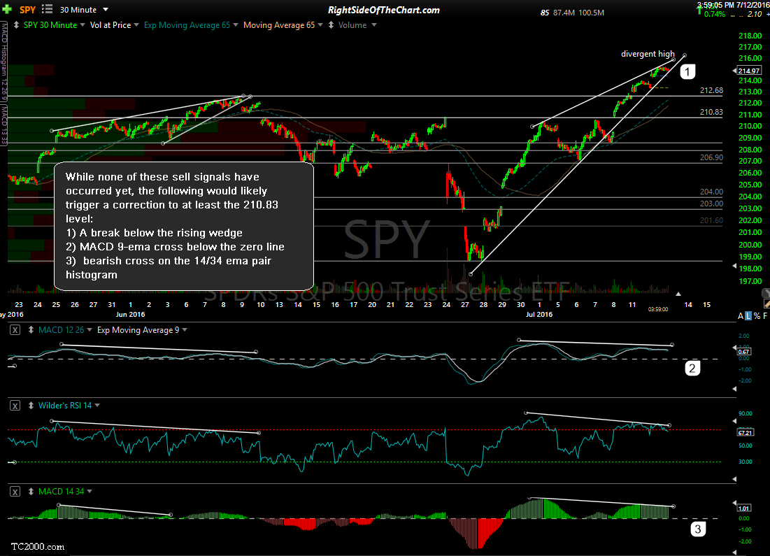 QQQ & SPY Rising Wedge Patterns Right Side Of The Chart