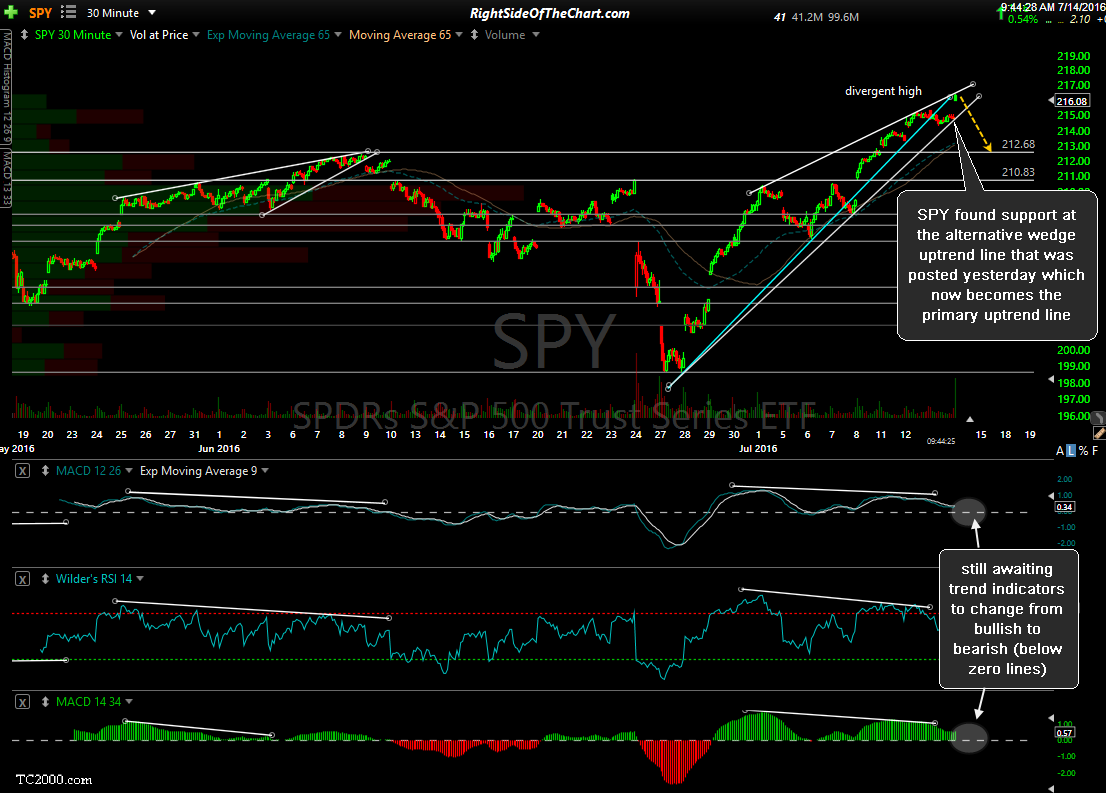SPY 30-minute July 14th