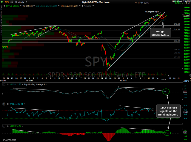 SPY 30-minute July 18th