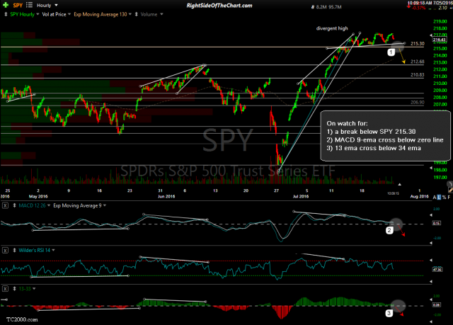 SPY 60-minute July 25th