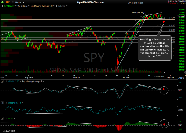SPY 60-minute July 26th close
