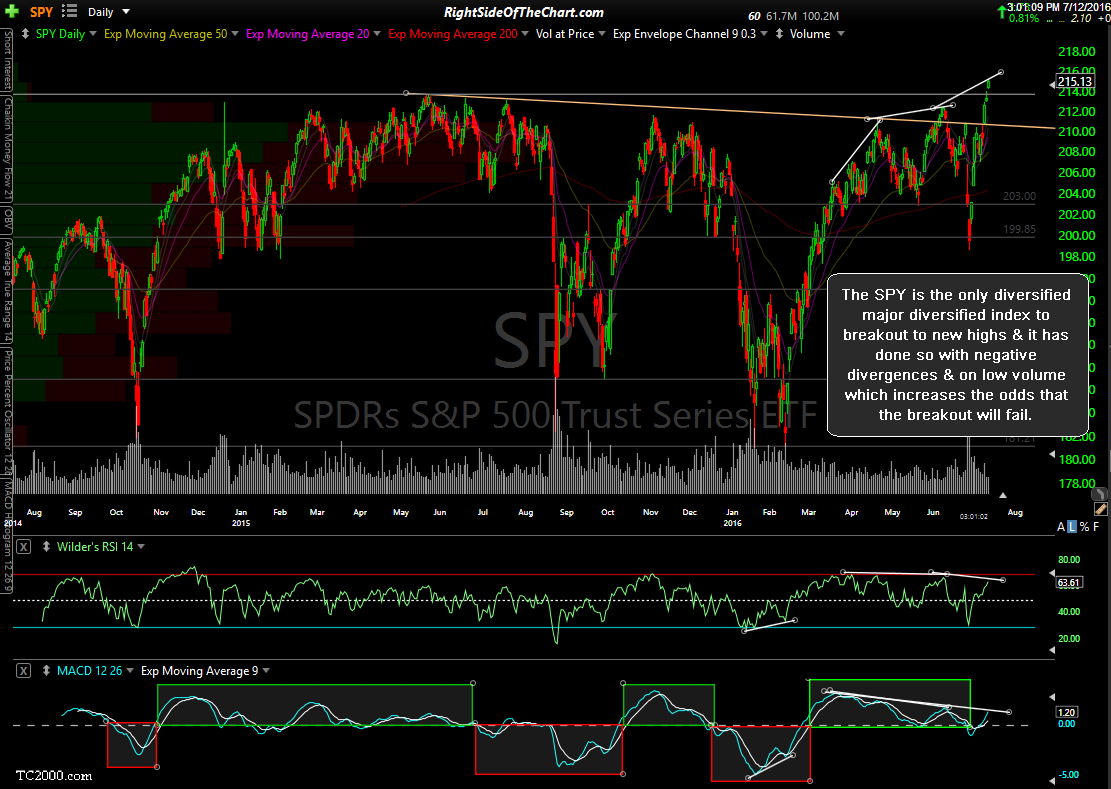SPY daily July 12th