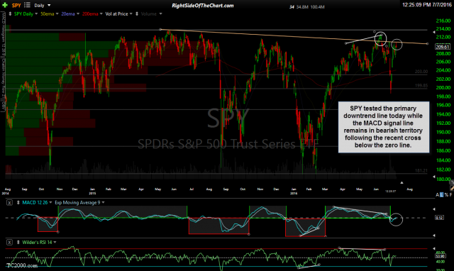 SPY daily July 7th