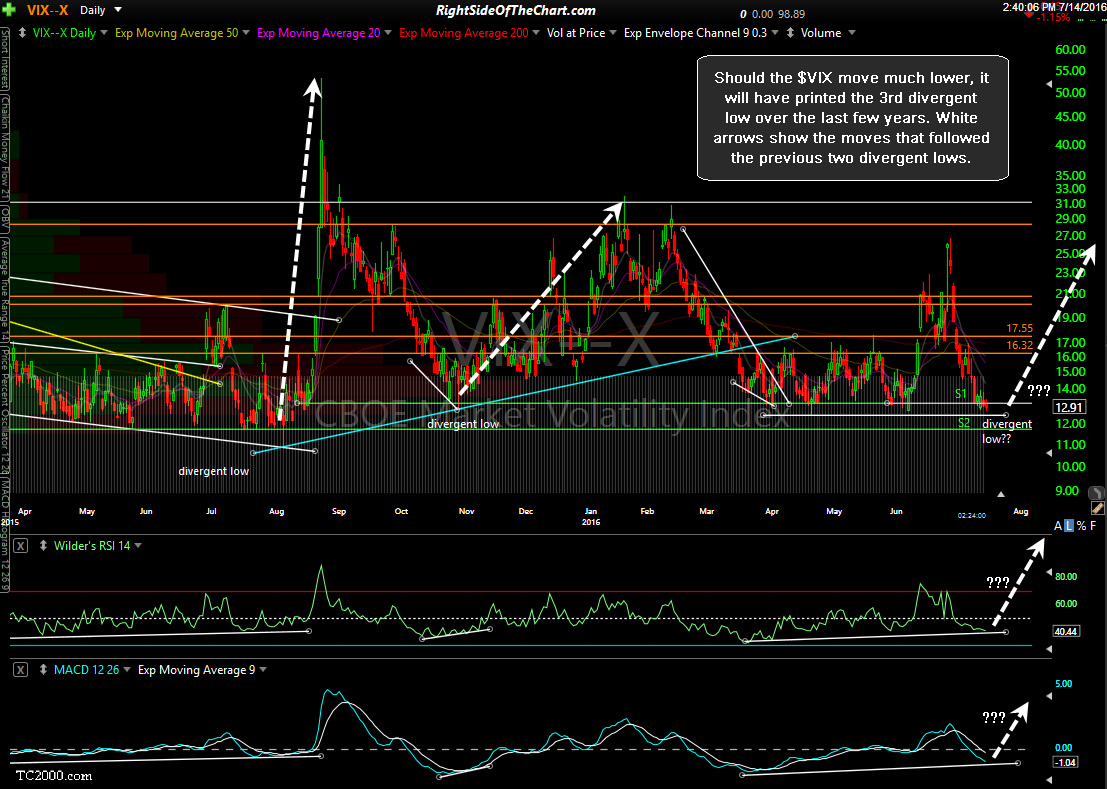 $VIX daily July 14th