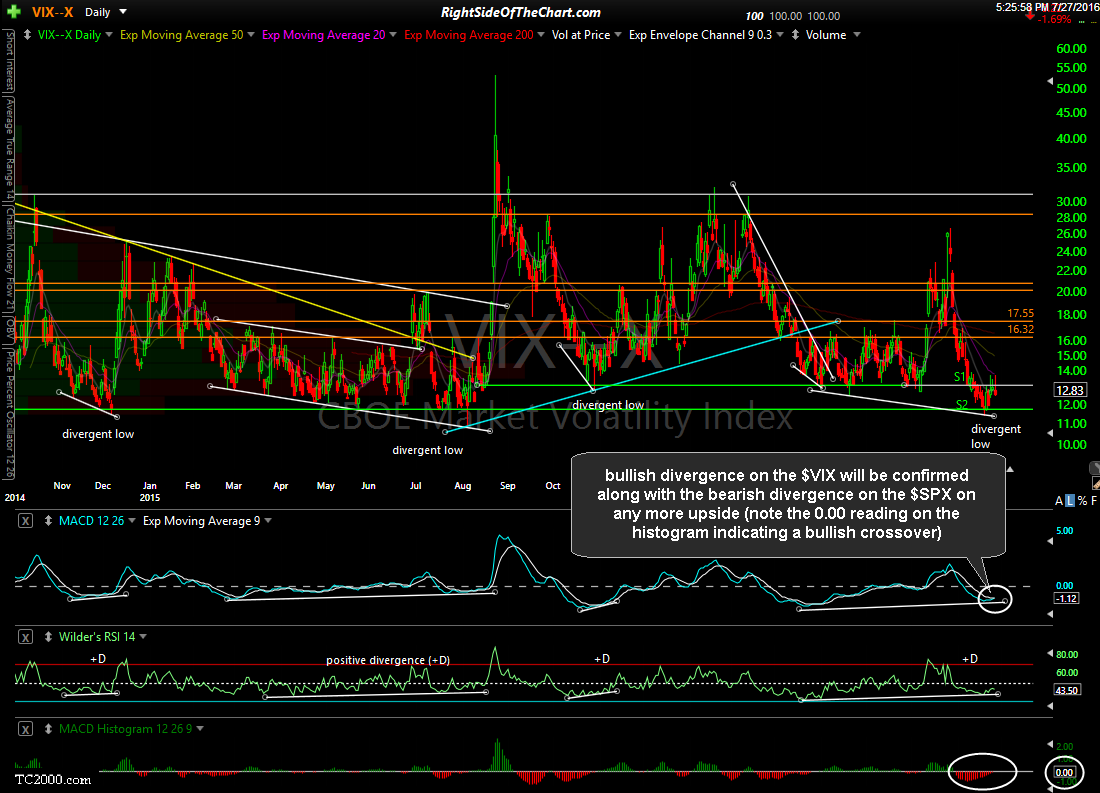$VIX daily July 27th