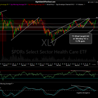 XLV daily July 1st close