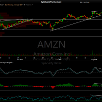 AMZN 60-minute Aug 10th