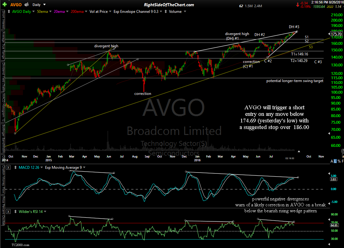 AVGO daily Aug 26th