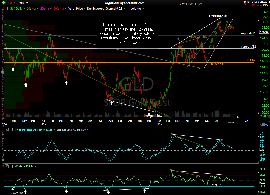 GLD daily Aug 24th close