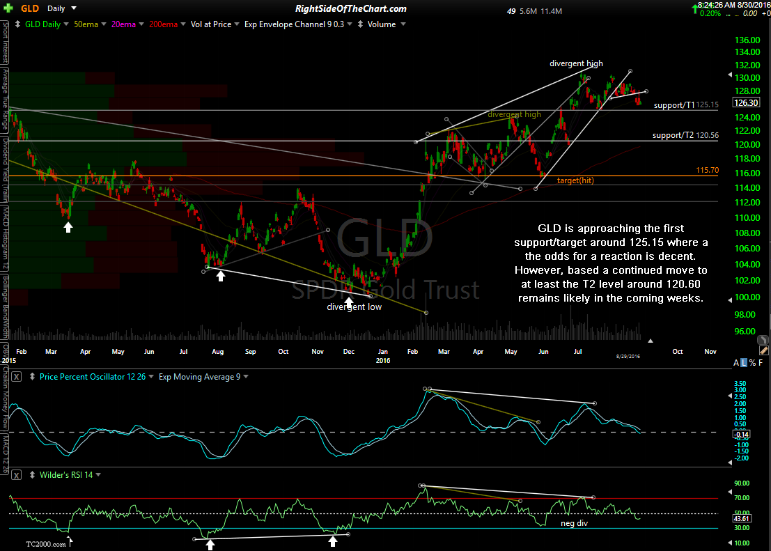 GLD daily Aug 29th close