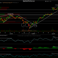 GOOG 60-minute Aug 10th