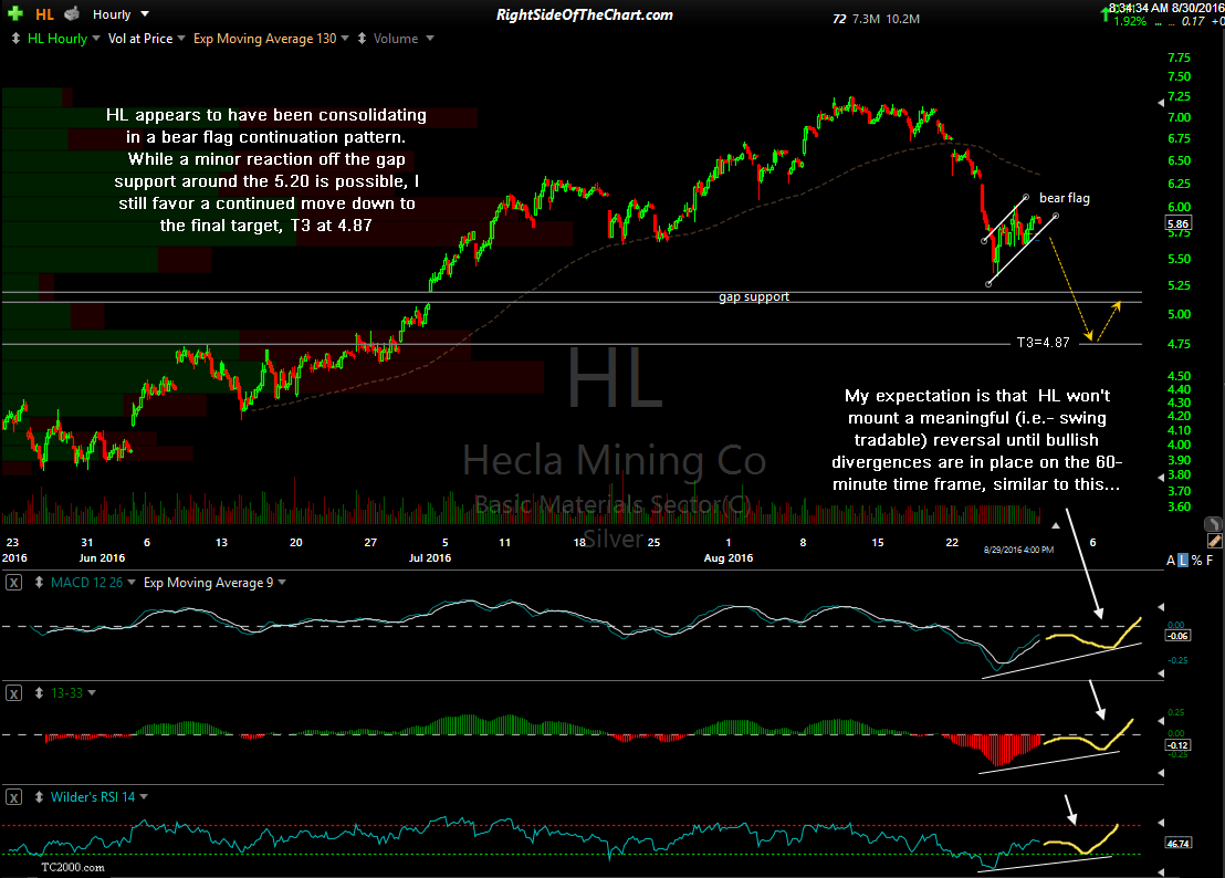 HL 60-minute Aug 29th close